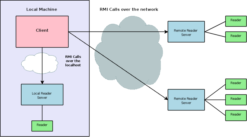 Interface Client Server Architecture Diagram - House Wiring Diagram ...