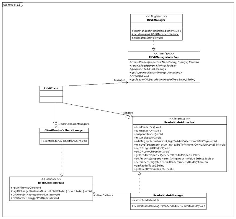 Engine rmi interface rifidiwiki rmi class diagram ccuart Image collections