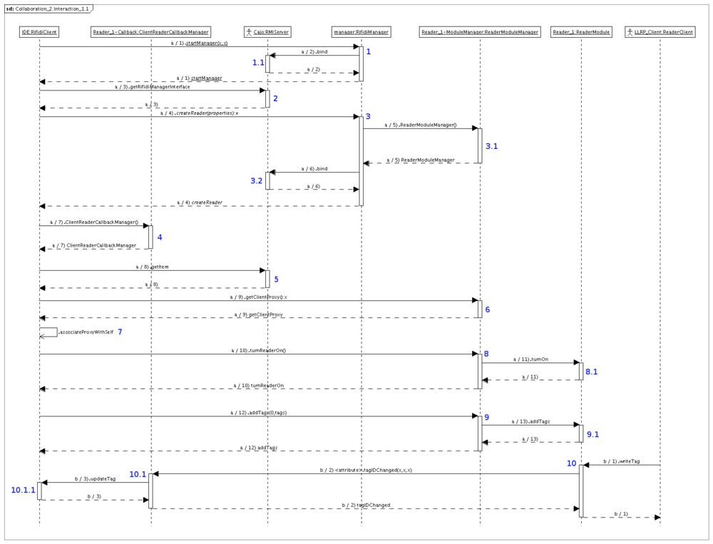 engine rmi interface   rifidiwikitiming diagram
